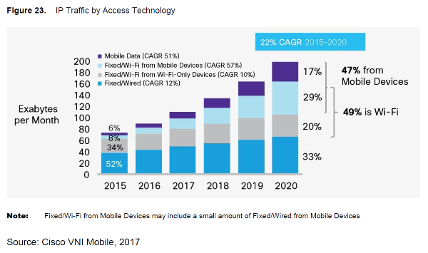 Mobile Growth Relies on Wired Network Investment 6