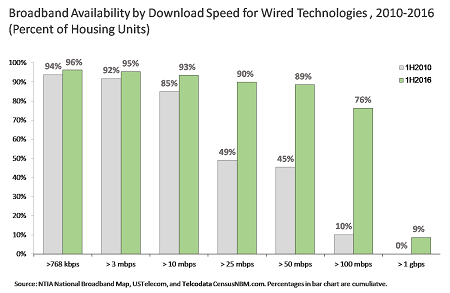 Broadband Availability, Speeds Increasing According to New Report