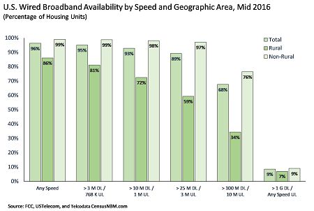 Broadband Availability, Speeds Increasing According to New Report 2