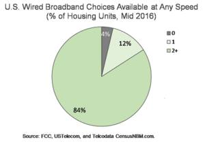 Gaps Remain in Broadband Availability in Rural vs. Non-Rural Areas