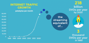 One Big Thing: Exponential Data Traffic